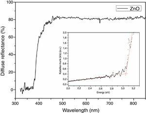 Diffuse reflectance of the ZnO nanostructured powder and Kubelka-Munk plot of the sample (in detail).