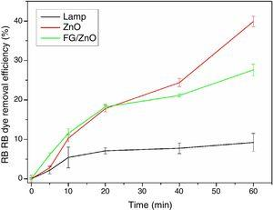 Photodegradation of RB tests with: solution only with the lamp, solution with ZnO in dispersion, and solution with the FG/ZnO. Conditions: 50mgL−1 solution of RB dye at pH=6.