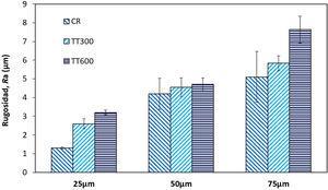 Resultados de la rugosidad (Ra) de los recubrimientos en función de la temperatura del tratamiento térmico y del espesor.