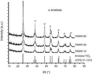 XRD patterns of TAMW at different reaction times. Expressed as arbitrary units (a.u.).