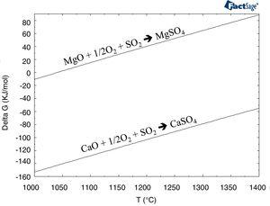 Gibbs free energy for the reactions between CaO and MgO with SO2 (Eqs. (1) and (2)) versus temperature.