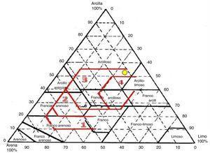 Triángulo de aptitud cerámica.
