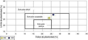 Posición de los materiales en el diagrama de plasticidad de Casagrande.