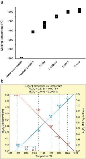 Fusibility chart of the boron waste sludge in correlation with ceramic fluxes [53,54]. Melting behavior of boron waste sludge: hot-stage microscope melting point compared with ceramic fluxes (a); effect of boron waste additions to a standard feldspathic flux in terms of sintering temperature (b) 0.22 and 0.41 are the Seger equivalent to 5% and 10% boron waste addition.