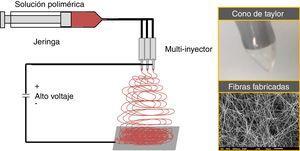 Proceso de síntesis de fibras por electro-hilado.