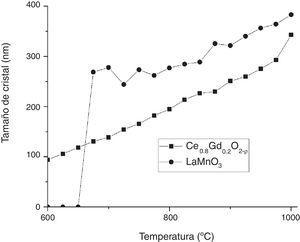 Comparativa de la evolución del tamaño de cristal con la temperatura para ambos compuestos.