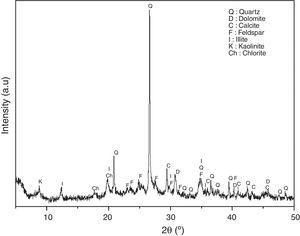 X-ray diffractogram of red clay of Safi. (Q: Quartz, D: Dolomite, C: Calcite, F: Feldspar, I: Illite, K: Kaolinite, Ch: Chlorite).