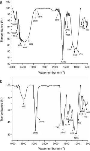 (a) IR spectrum of red clay, (b) IR spectrum of coffee Waste.