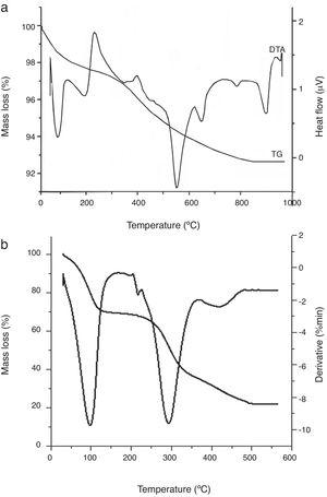 Thermal analysis (TGA-TDA) of (a) clay and (b) coffee waste.