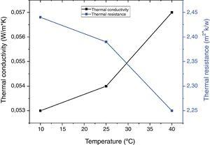 Thermal conductivity Vs thermal resistance according to temperature.