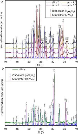 XRD patterns of In2W3O12 and In6WO12 powders obtained with pH ranging from 2 to 3.5 (a) and pH at 4 (b) with posterior heat treatment at 1073K for 2h.