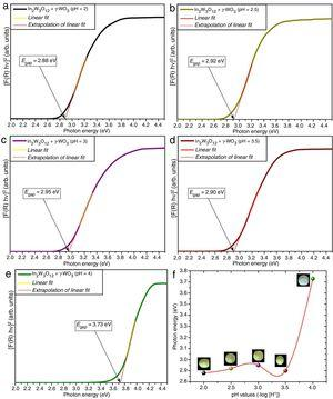 UV–Vis spectra of In2W3O12–In6WO12 powders synthesized at (a) pH=2, (b) pH=2.5, (c) pH=3, (d) pH=3.5, and (e) pH=4, (f) evolution of Egap values as a function of different pH values. Insets show the digital photos of each powder.