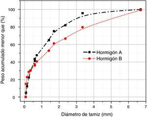 Curvas granulométricas de los hormigones A y B.