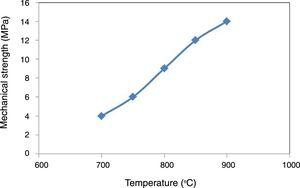 Mechanical strength versus firing temperature of the porous ceramic pipes.