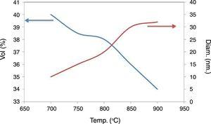 Pore size distribution of ceramic tubular membranes sintered at different temperatures.