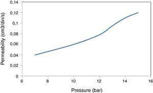 Permeability of ceramic membrane sintered at 850°C for 2h, as a function of pressure.