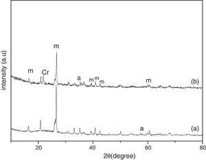 XRD analysis of fly ash (a) as received (b) calcined at 1000°C for 96h.