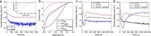 Chronoamperometric curves for deposition of ZnO films (linear scan voltammograms in inset) – (a); linear scan voltammograms for Cu2O deposition onto ZnO films – (b); Chronoamperometric curves for deposition of Cu2O films in aqueous (c) and organic media (d).