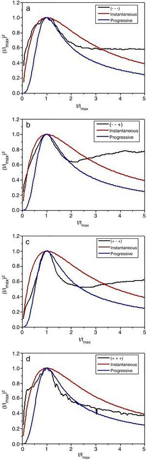 Non dimensional plots (I/Imax)2 vs. (t/tmax) for the electrodeposition of Cu2O films from aqueous media onto ZnO (a) and GO-modified ZnO substrate (b) and from organic media onto GO-modified ZnO without (c) and after annealing (d).