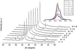 XRD spectra of a Cu2O/ZnO heterojunction onto FTO substrates.