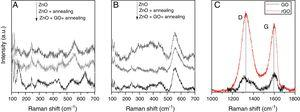 Raman spectra of ZnO layer electrodeposited from aqueous electrolyte (a) and from organic one (b) with and without annealing and modification with GO. (c) Raman spectra of GO coating before and after annealing.