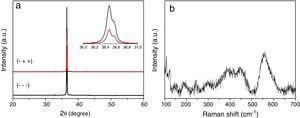 Typical XRD spectra of ZnO/Cu2O heterojunction (a) and Raman spectra of ZnO layer obtained from Zn(NO3)2 precursor and modified with GO coating (b).