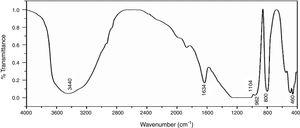 FTIR spectrum of precipitated SiO2.