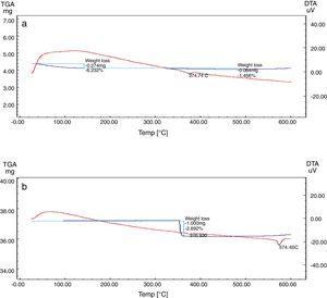 Differential and gravimetric thermal analyses (DTA/TGA) of (a) nanosilica and (b) silica sand.