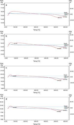 Differential and gravimetric thermal analyses (DTA/TGA) curves of (a) M1, (b) M2, (c) M3 and (d) M4.