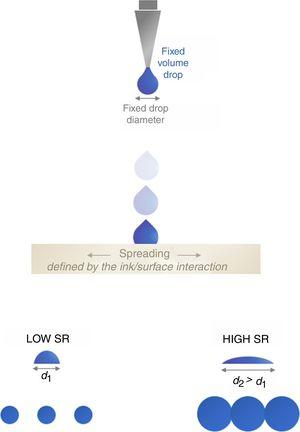 Image formation: ink dots produced from fixed initial diameter drops over a ceramic surface – low and high spreading ratio (SR).