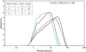 Particle size distribution and statistical parameters for the frits milled in the four different conditions.