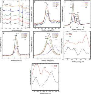 Wide scan of XPS spectra for (a) HAp and Si-HAp powders prepared under hydrothermal conditions at 150 °C, during 10 h using TMAS as Si precursor. And (b-g) binding energy curves (eV) of Ca 2p, O 1s, Si 2p and C1s of each powder samples in Fig 4a.