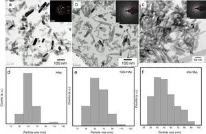 TEM micrographs of silicon hydroxyapatite (Si-HAp) particles prepared under hydrothermal conditions at 150 ̊C, 10 h with (a) 4 (b) 10 and (c) 20% molar of Si+4 using [CH3)4N(OH)•2SiO2] (TMAS). and particle size distribution of (d) HAp, (e) Si-HAp 4 and (f) 16 mol % of Si.