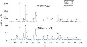 X-ray diffractograms of kaolinite clay with added Al2O3 and 20wt% Ta2O5 before and after immersion in H2SO4 at 300°C.