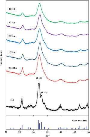 XRD signatures of the as-synthesized powders revealing the presences of the HA phase.