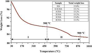Typical TGA curve of B-type CHA (CO32−/PO43−=4) subjected to heating from room temperature to 1000°C. The inset table shows the total weight loss measured for the other samples.