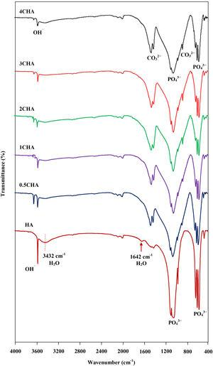 Comparison of the FTIR spectra between the HA and CHA samples.