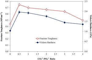 The effect of carbonate content on the mechanical properties of sintered bodies.