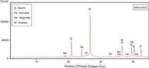 XRD spectra of silicas and from Mechraa Hammadi quarry.