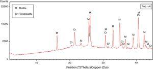 XRD spectra of waste recycled refractory used in this study (Rec-Al).
