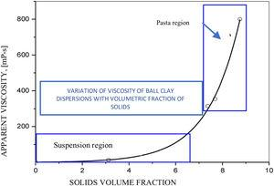 "Variation of the viscosity of a ""Ball clay"" dispersion, and suspension and paste regions [22]."