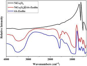 FT-IR of NiCo2O4, zeolite-4A and NiCo2O4@zeolite-4A.