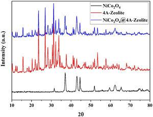 XRD pattern of NiCo2O4, zeolite-4A and NiCo2O4@zeolite-4A.