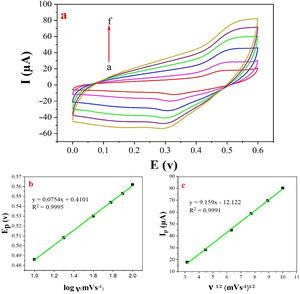(a) Cyclic voltammograms of the NiCo2O4@zeolite-4A/CPE in the presence of 0.1M methanol, at different scan rates of (a) 10, (b) 20, (c) 40, (d) 60, (e) 80 and (f) 100mVs−1 in 0.1M NaOH. (b) and (c) Plot of Ep vs. logν and Ipa vs. ν1/2 for the oxidation of methanol on NiCo2O4@zeolite-4A/CPE.