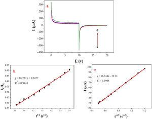 (a) Chronoamperograms obtained at the NiCo2O4@zeolite-4A/CPE in absence (a) and presence of (b) 0.05, (c) 0.1, and (d) 0.2M of methanol, first and second potential steps were 0.52 and 0.32V vs. Ag–AgCl, respectively, in 0.1M NaOH solution. (b) Dependence of current on t−1/2, derived from the data of chronoamperograms. (c) Dependence of IC/IL on t1/2 derived from the data of chronoamperogams of in the main panel.