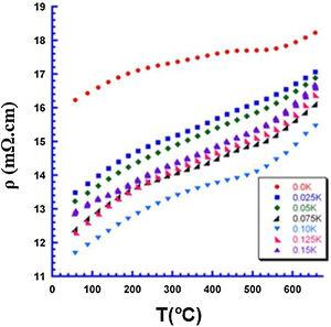 Temperature dependence of electrical resistivity for Bi2Sr2−xKxCo2Oy annealed samples.