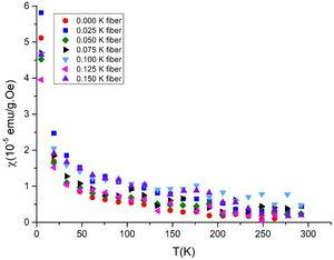 DC-magnetic susceptibility with respect to temperature for the all annealed samples measured at 20Oe.