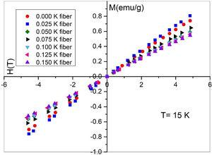 Hysteresis curves for Bi2Sr2−xKxCo2Oy annealed samples measured at 15K.