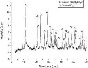 Difractograma de fosfoyeso. Fuente: Romero-Hermida et al. [15].