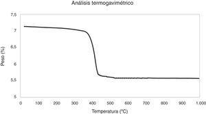 Análisis termogravimétrico de la pasta de cal.